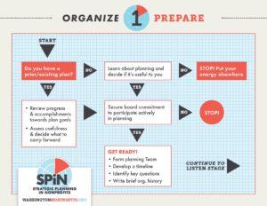 Strategic Planning in Nonprofits – The Washington Nonprofit