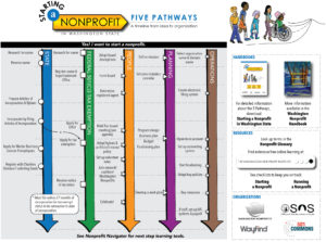The Five Pathways Interactive Graphic