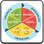 Strategic Planning in Nonprofits: SPiN