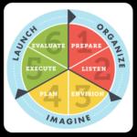 Strategic Planning in Nonprofits: SPiN